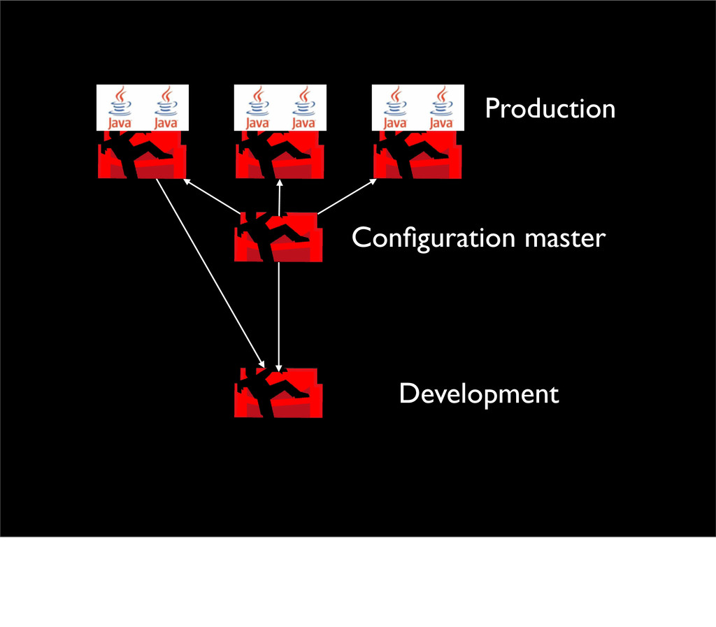 Configuration master Production Development