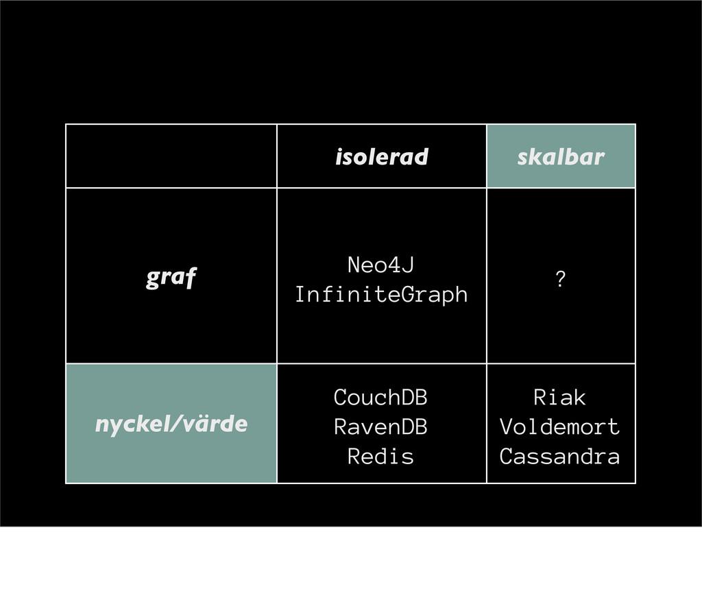 isolerad skalbar graf Neo4J InfiniteGraph ? nyc...