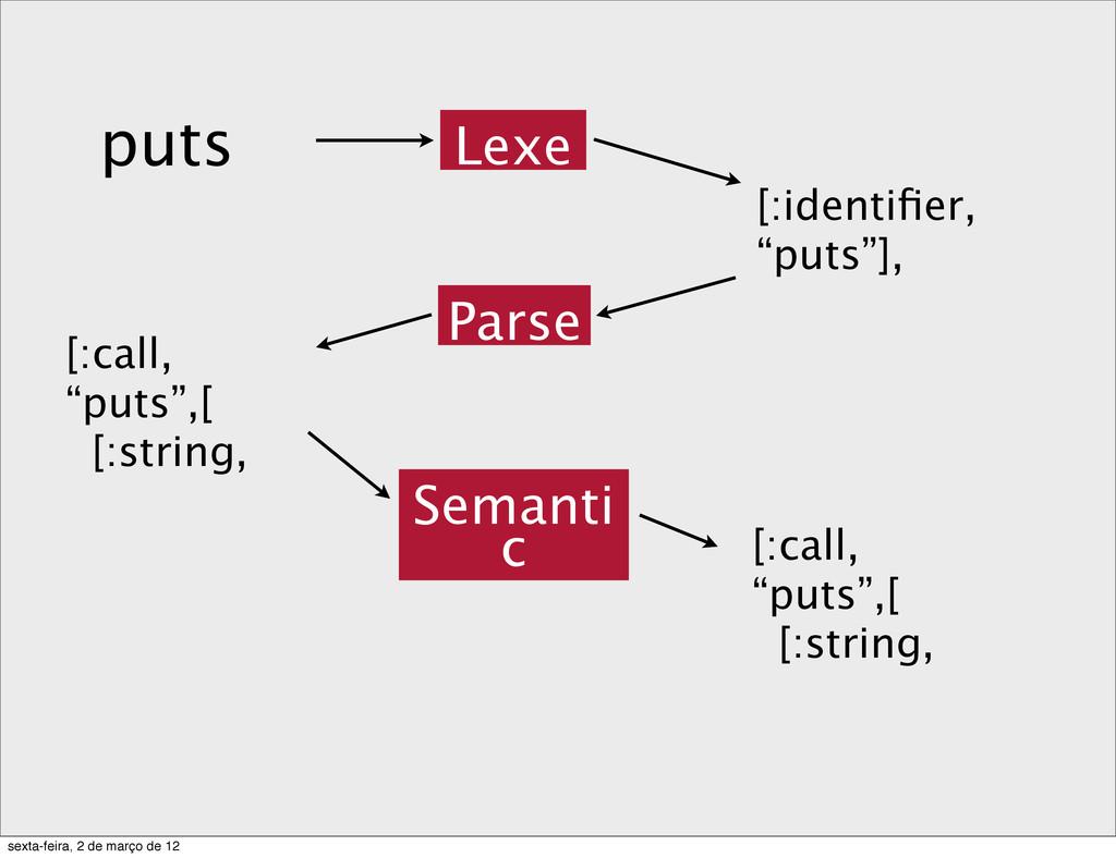 "puts Lexe [:identifier, ""puts""], [:call, ""puts"",..."
