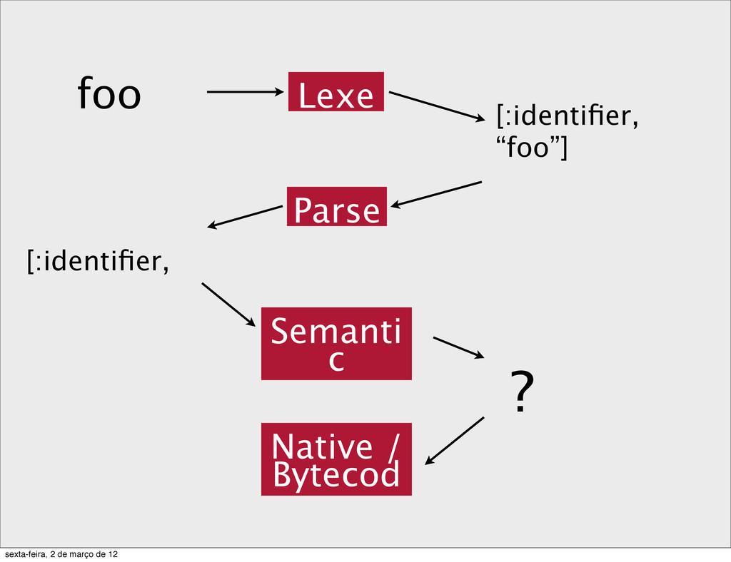 """foo Lexe [:identifier, """"foo""""] [:identifier, Parse..."""