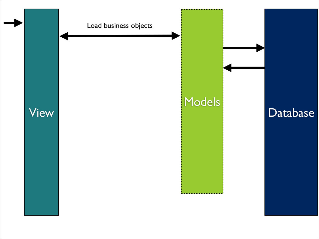View Models Database Load business objects