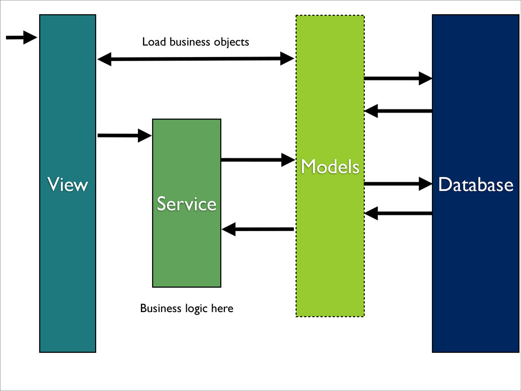 View Service Models Database Load business obje...