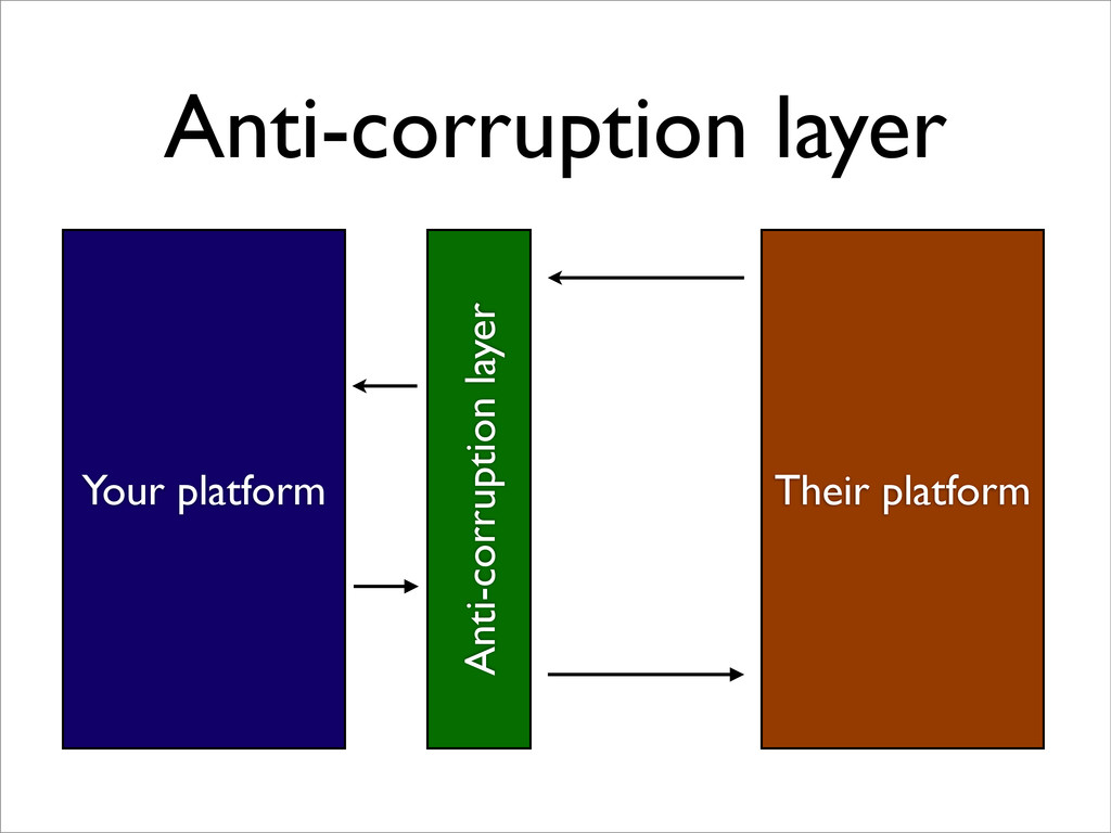 Anti-corruption layer Your platform Their platf...
