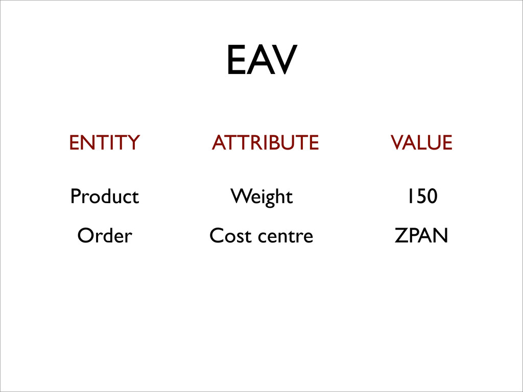 EAV ENTITY ATTRIBUTE VALUE Product Weight 150 O...