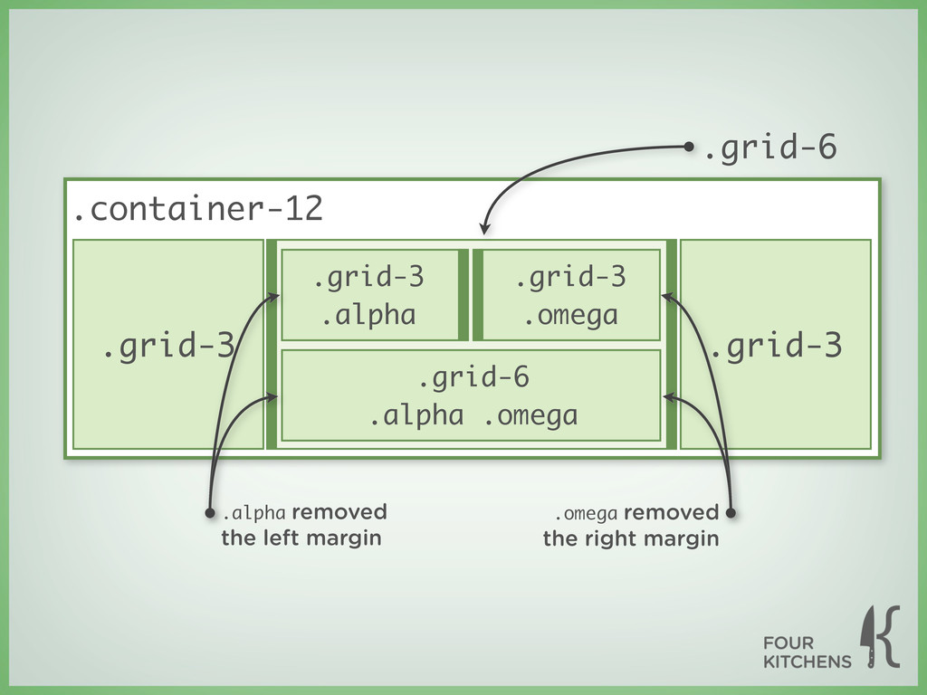 .grid-3 .grid-3 .alpha .grid-3 .container-12 .g...