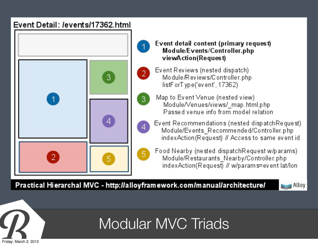 Modular MVC Triads Friday, March 2, 2012