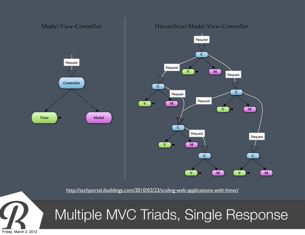 Multiple MVC Triads, Single Response http://tec...