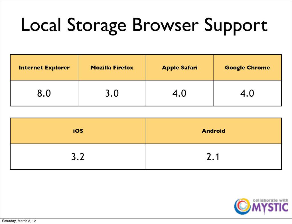 Local Storage Browser Support Internet Explorer...