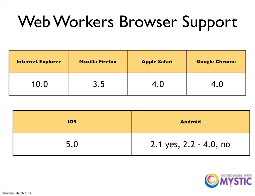 Web Workers Browser Support Internet Explorer M...