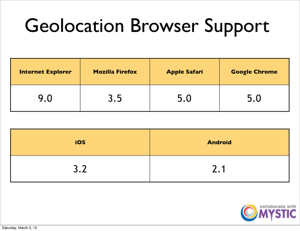 Geolocation Browser Support Internet Explorer M...