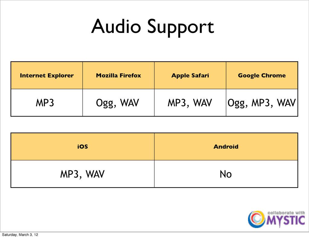 Audio Support Internet Explorer Mozilla Firefox...