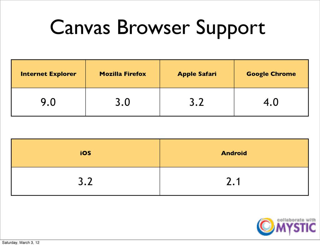 Canvas Browser Support Internet Explorer Mozill...