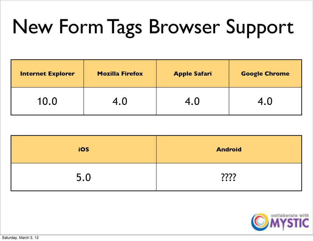 New Form Tags Browser Support Internet Explorer...