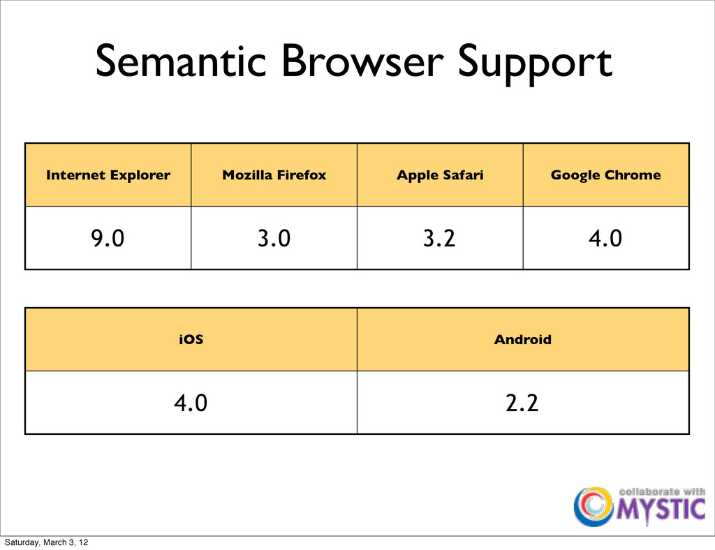 Semantic Browser Support Internet Explorer Mozi...