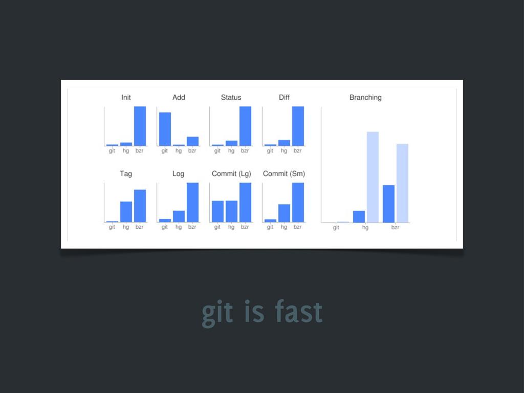 git is fast