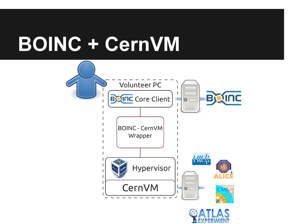 BOINC + CernVM