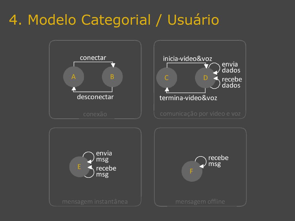 4. Modelo Categorial / Usuário