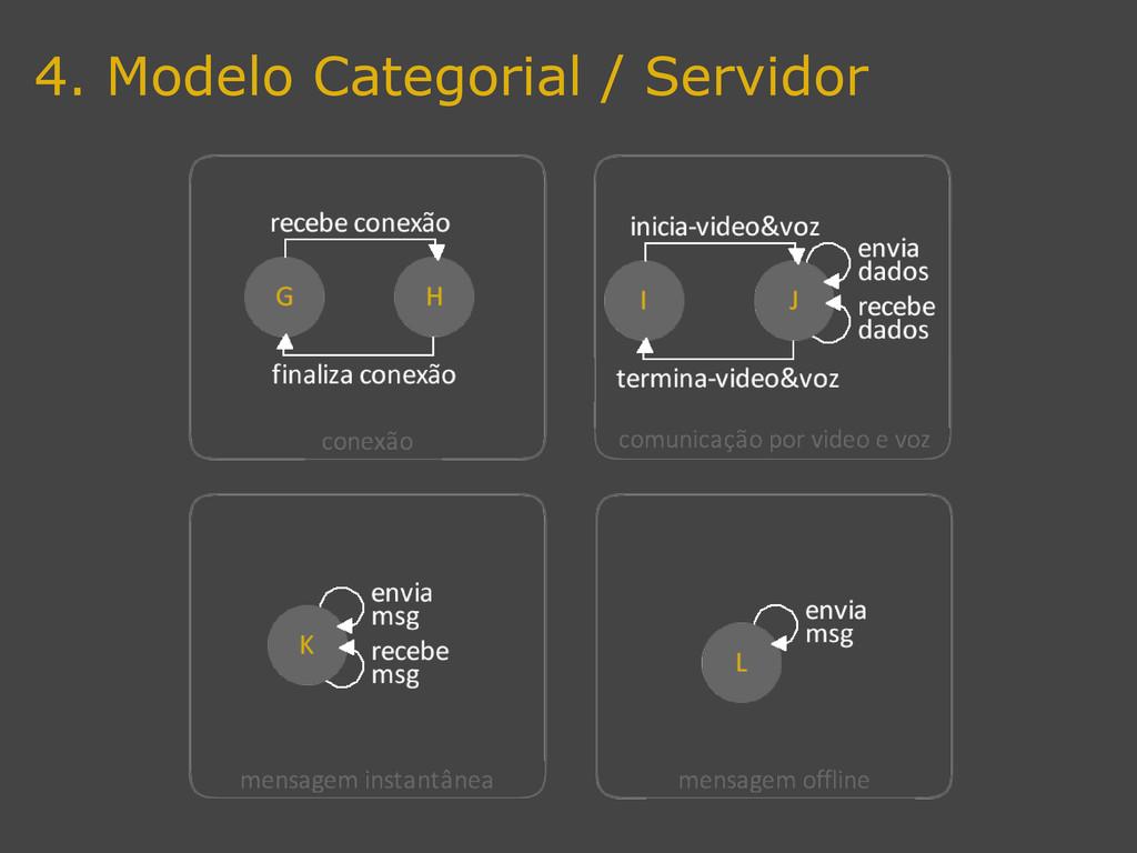 4. Modelo Categorial / Servidor