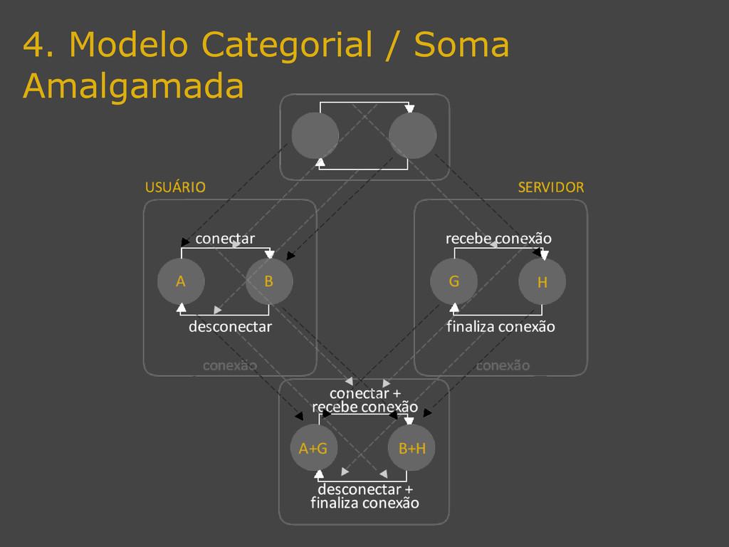 4. Modelo Categorial / Soma Amalgamada
