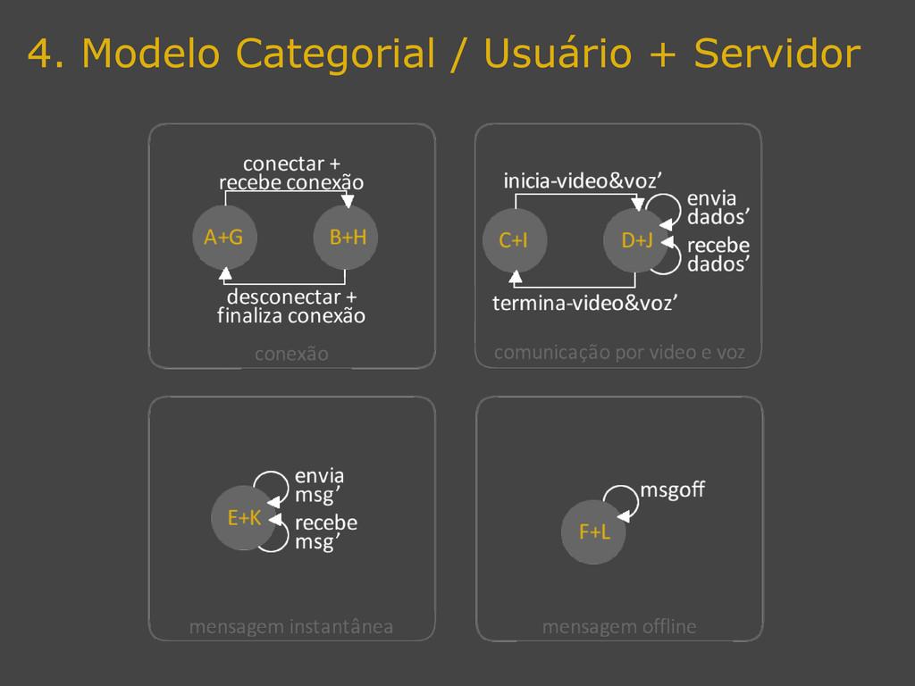 4. Modelo Categorial / Usuário + Servidor