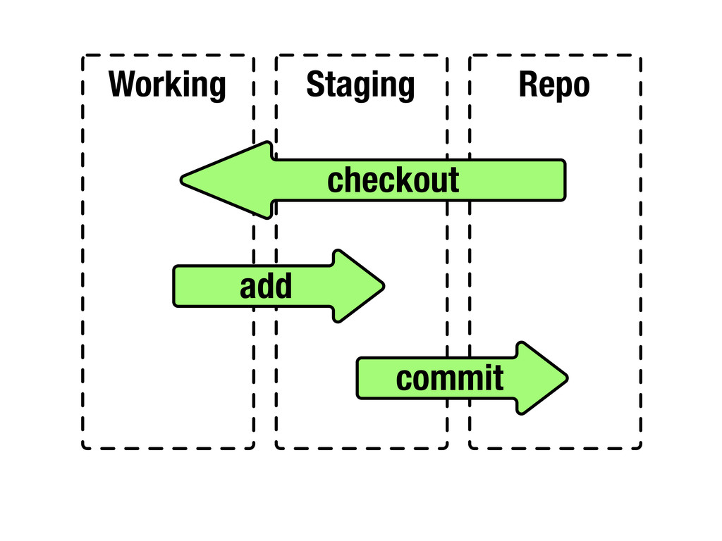 Working Staging Repo checkout add commit