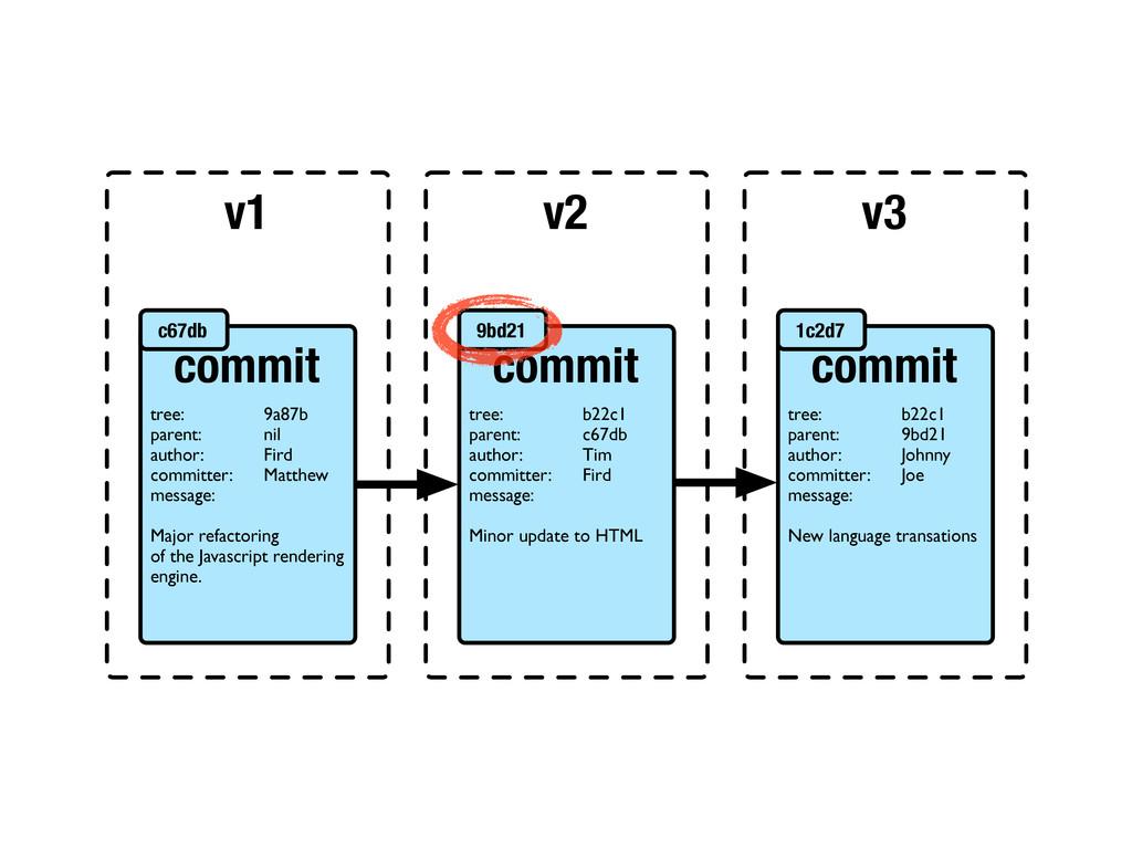 v1 v2 v3 commit tree: 9a87b parent: nil author:...