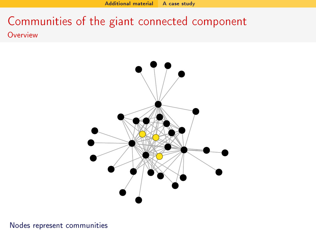 Additional material A case study Communities of...
