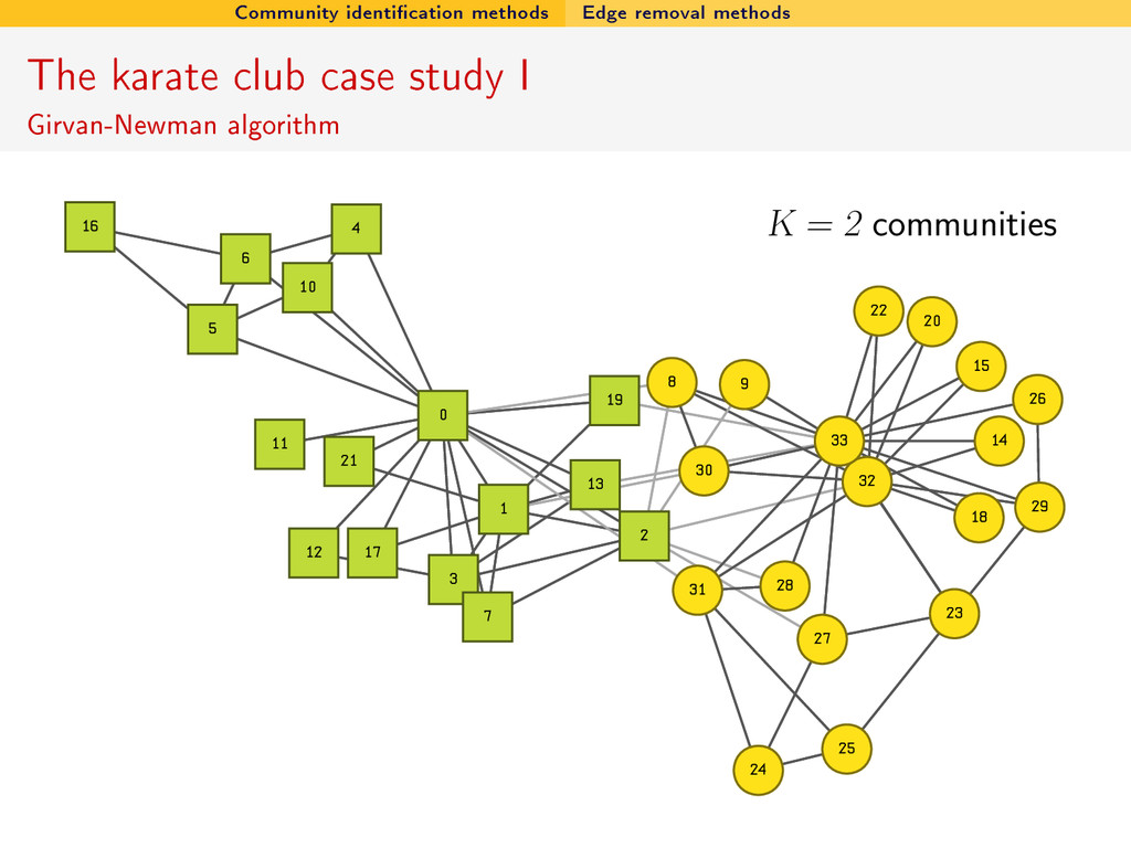Community identication methods Edge removal me...