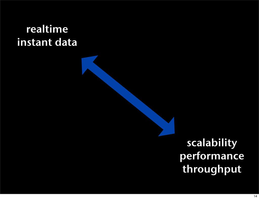 scalability performance throughput realtime ins...