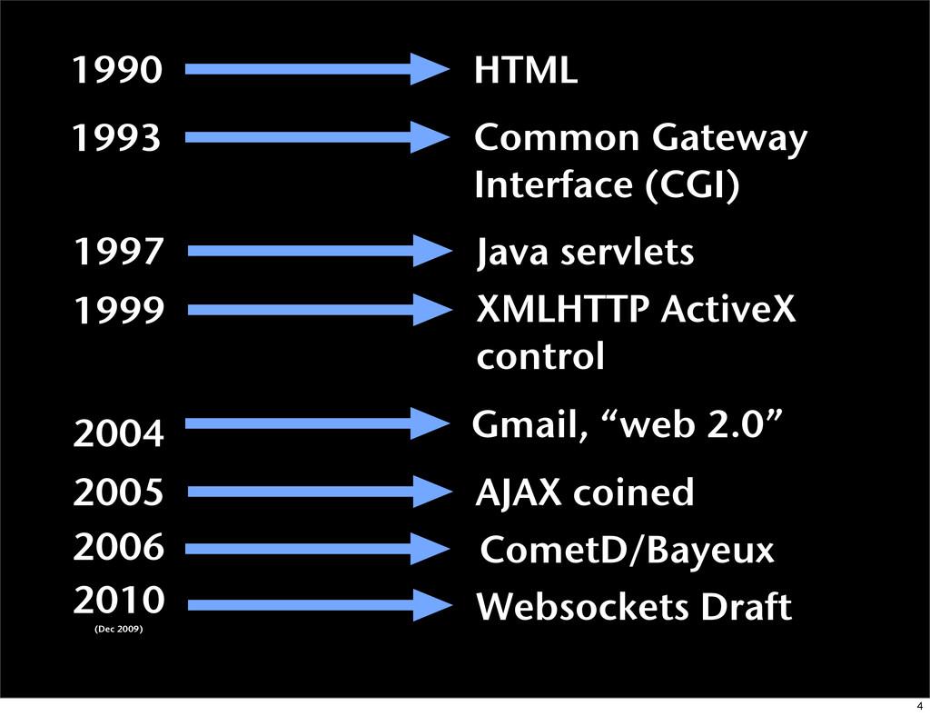 1990 HTML 1993 Common Gateway Interface (CGI) 1...