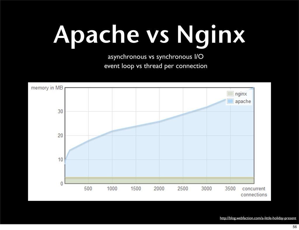 Apache vs Nginx http://blog.webfaction.com/a-li...