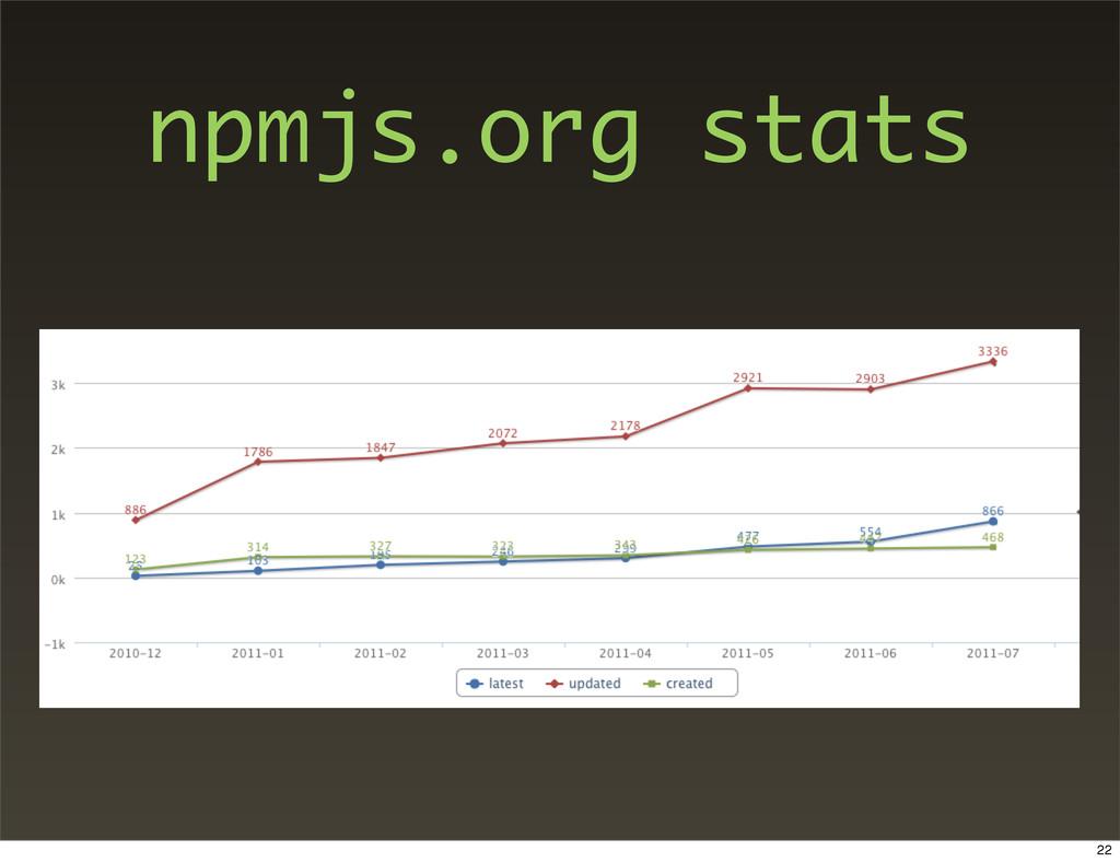 npmjs.org stats 22