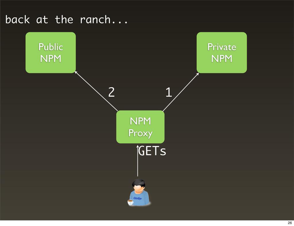Public NPM Private NPM NPM Proxy 1 2 GETs back ...