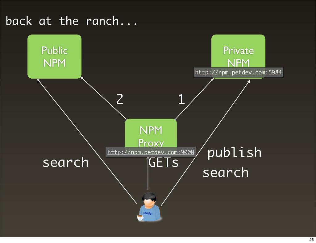Public NPM Private NPM NPM Proxy 1 2 GETs publi...