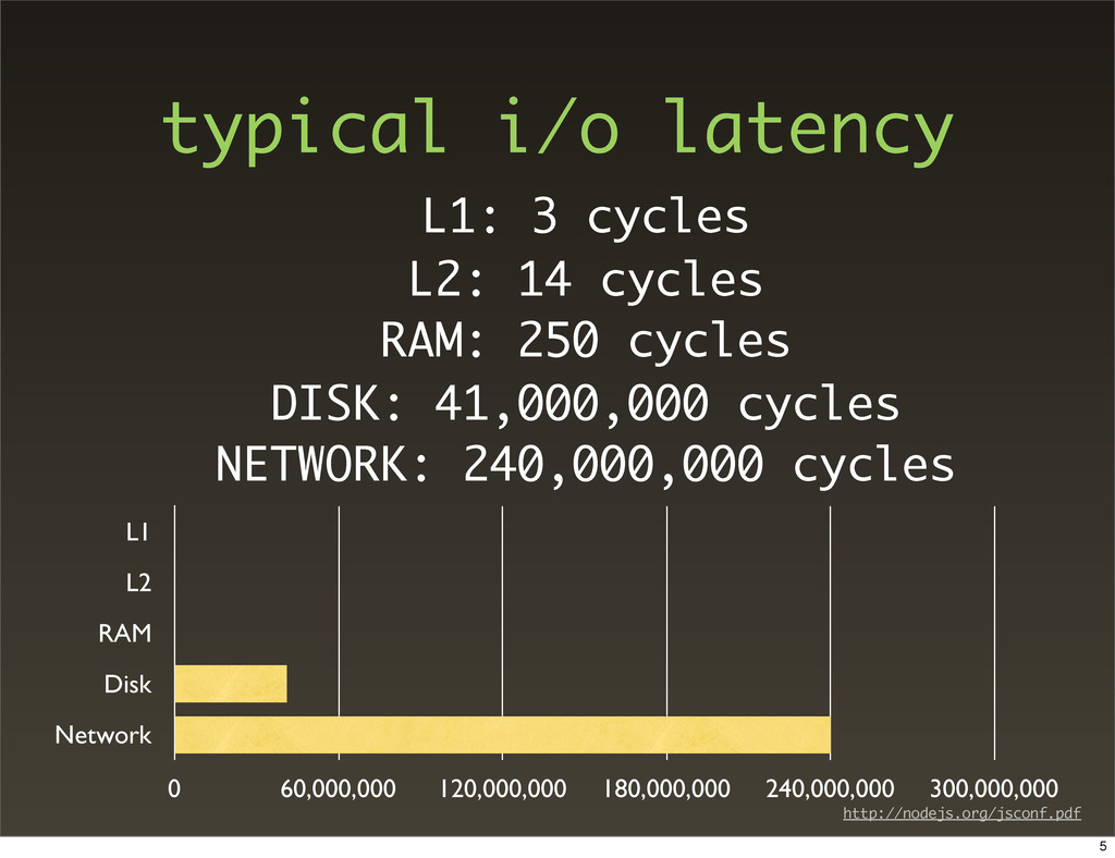 typical i/o latency L1: 3 cycles L2: 14 cycles ...