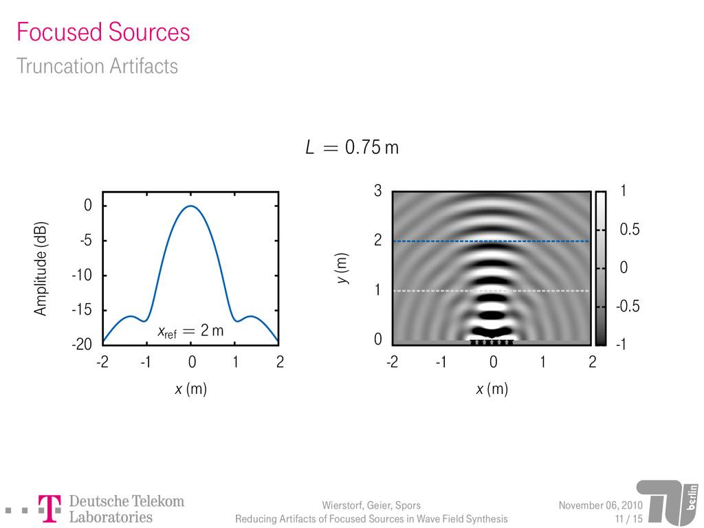 Focused Sources Truncation Artifacts L = 0.75 m...