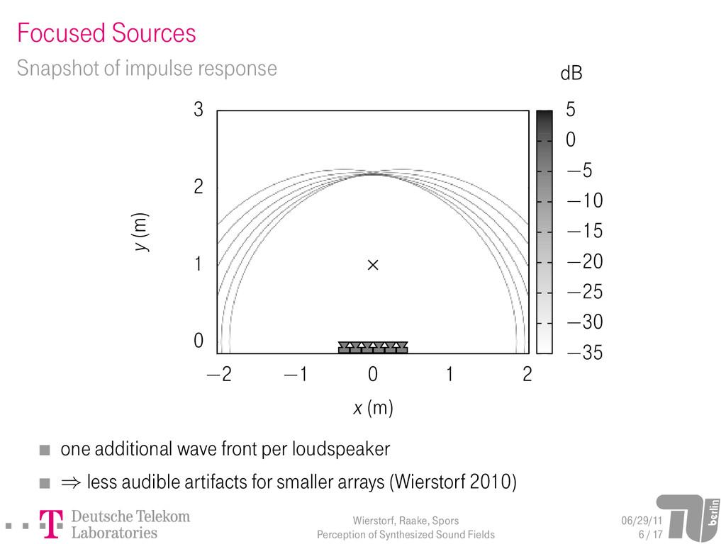 Focused Sources Snapshot of impulse response 0 ...
