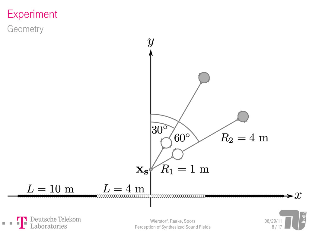 Experiment Geometry Wierstorf, Raake, Spors Per...