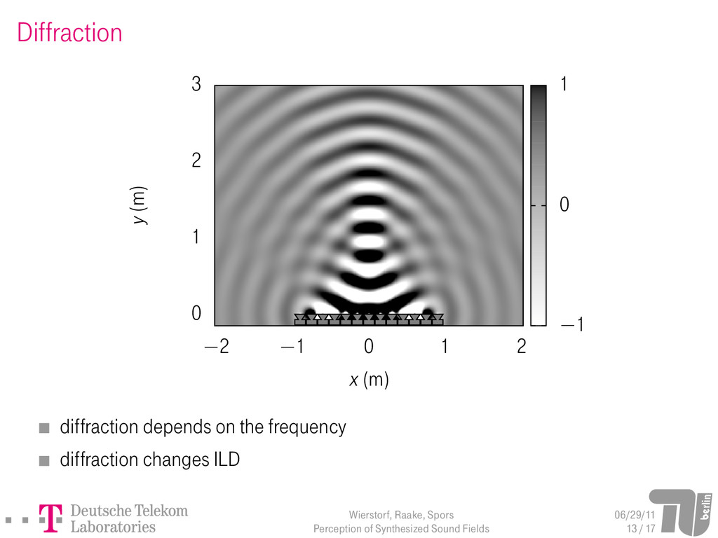 Diffraction 0 1 2 3 −2 −1 0 1 2 y (m) x (m) −1 ...
