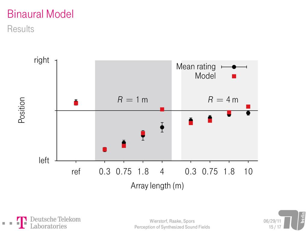 Binaural Model Results left right ref 0.3 0.75 ...