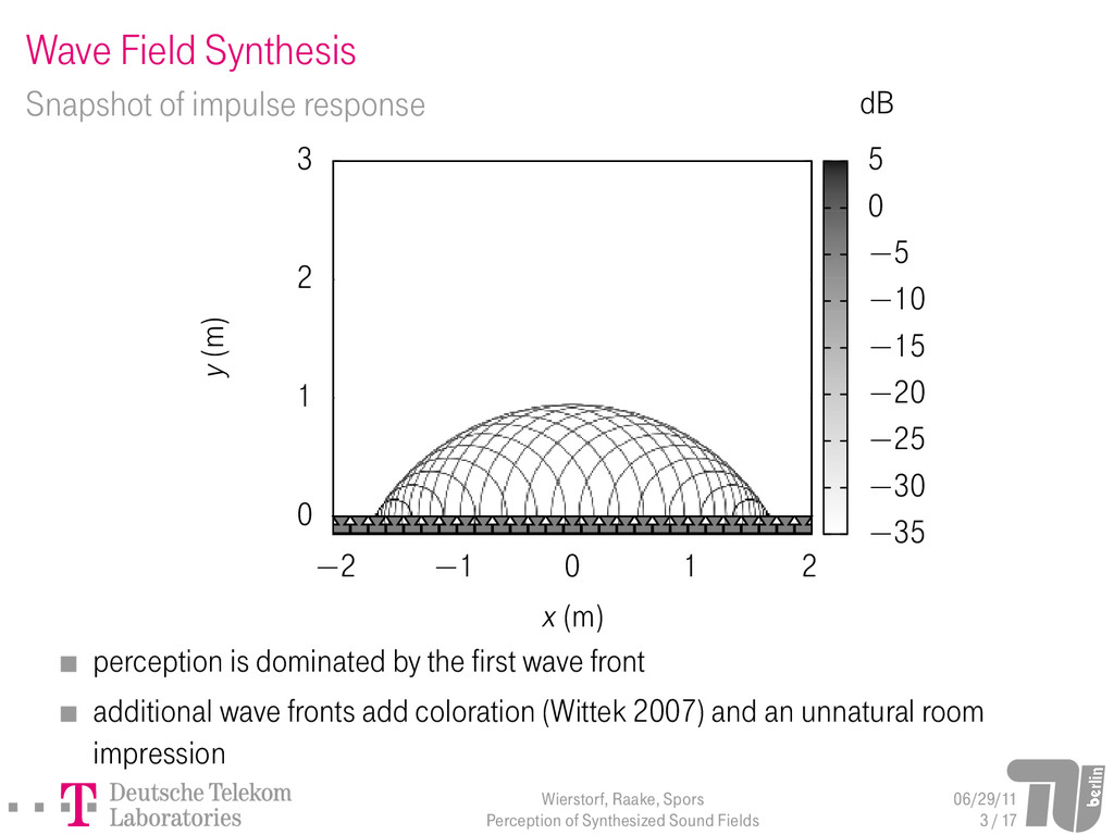 Wave Field Synthesis Snapshot of impulse respon...