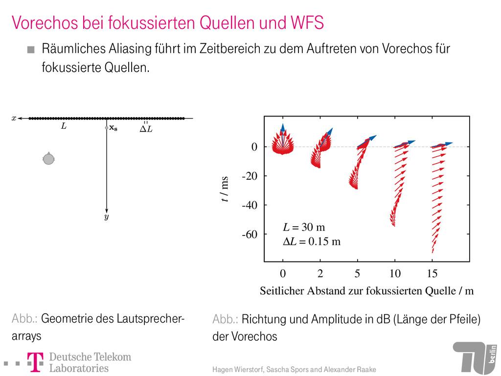Vorechos bei fokussierten Quellen und WFS Räuml...
