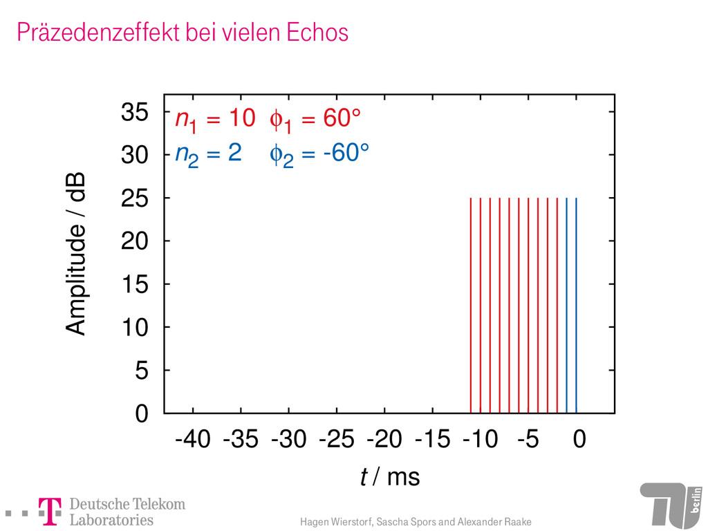 Präzedenzeffekt bei vielen Echos 0 5 10 15 20 2...