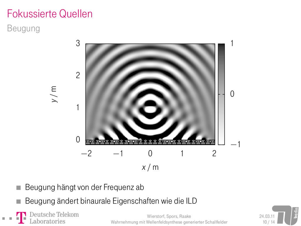 Fokussierte Quellen Beugung 0 1 2 3 −2 −1 0 1 2...