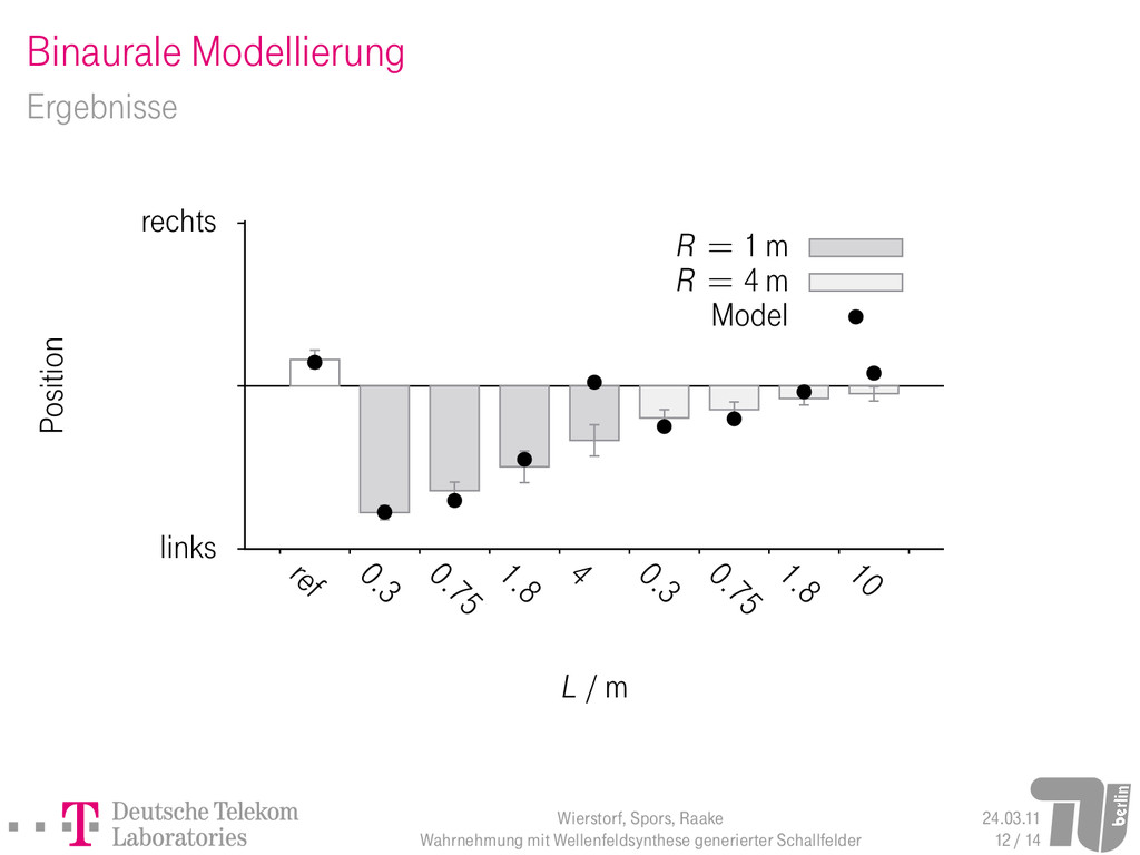 Binaurale Modellierung Ergebnisse links rechts ...
