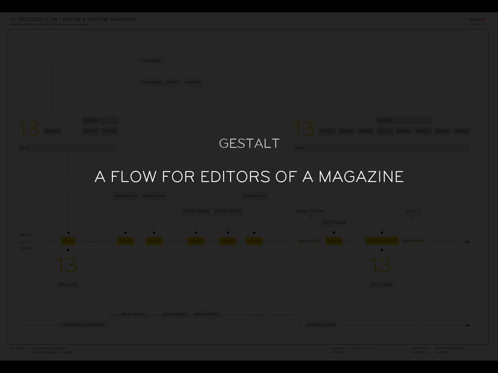 GESTALT A FLOW FOR EDITORS OF A MAGAZINE