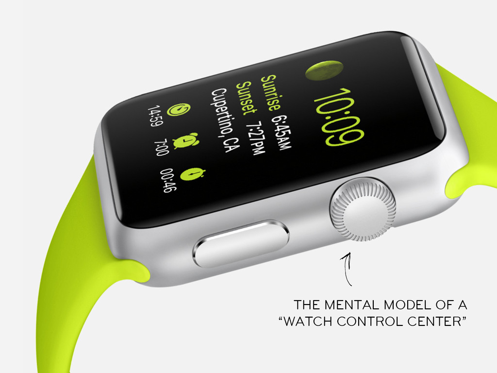 """THE MENTAL MODEL OF A """"WATCH CONTROL CENTER"""""""