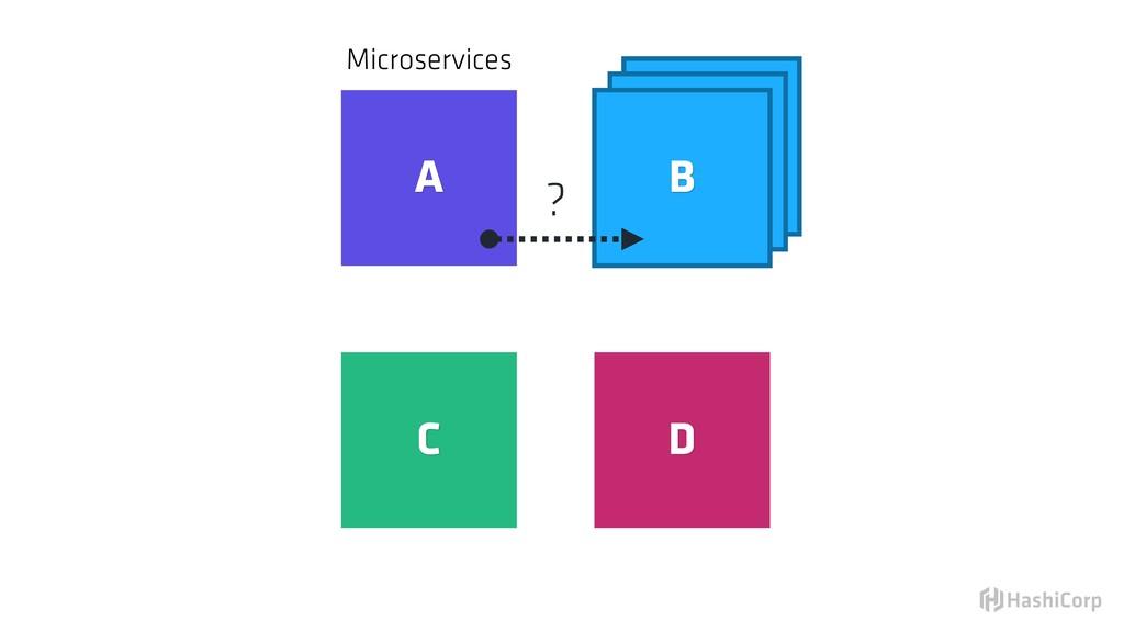 B B Microservices A B C D ?