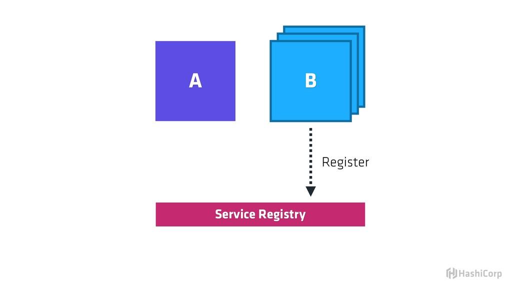 Service Registry Register B B A B