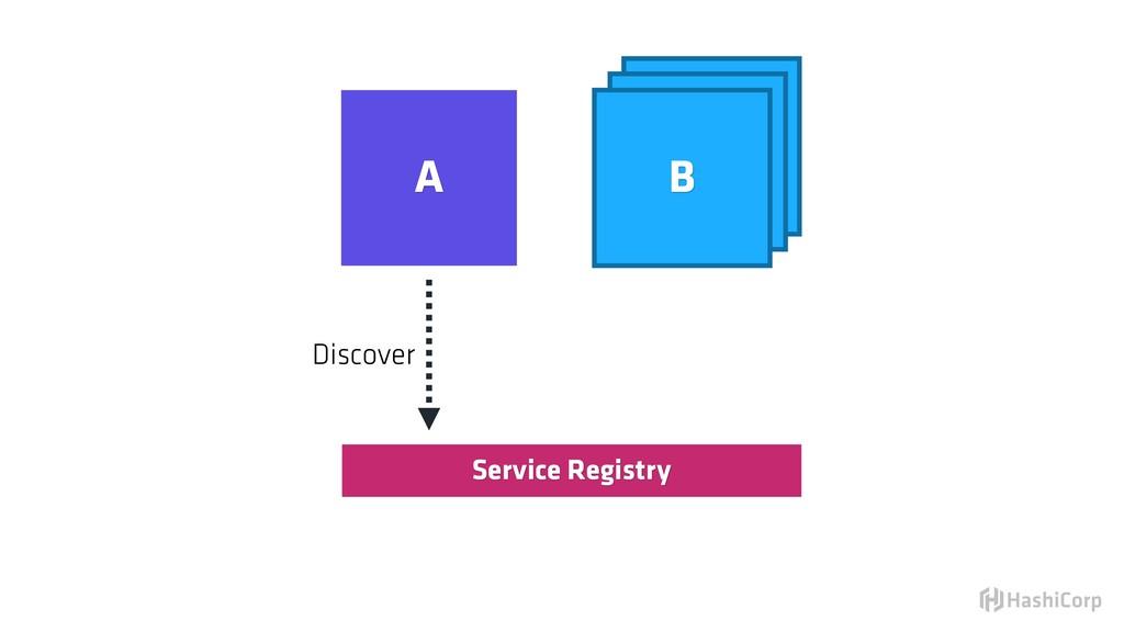 Service Registry Discover B B A B